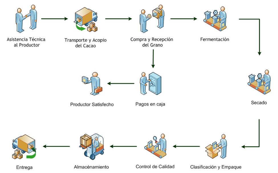 procesoproductos